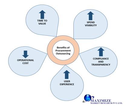 Global Procurement Outsourcing Services Market