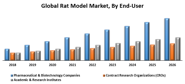 Global Rat Model Market