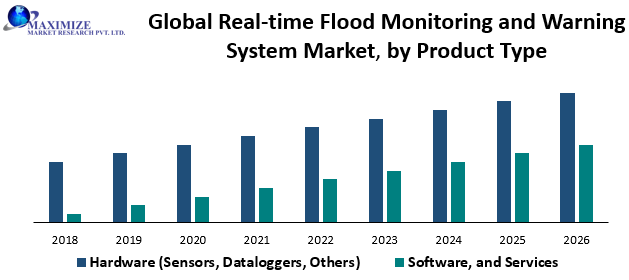 Global Real-time Flood Monitoring and Warning System Market