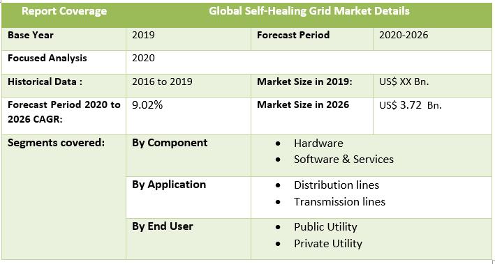Global Self-Healing Grid Market