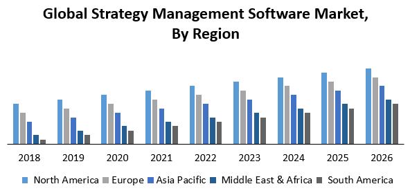 Global Strategy Management Software Market