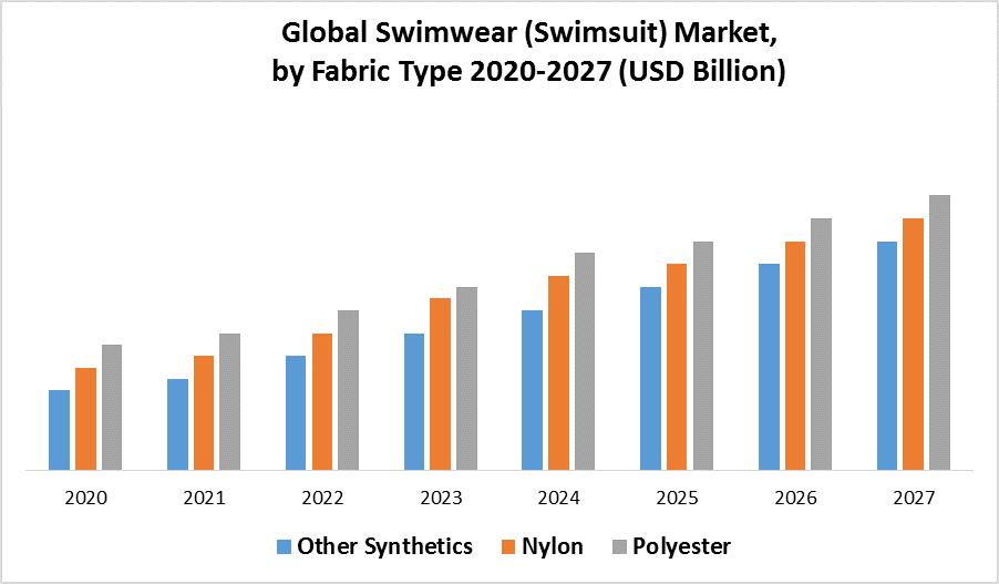 Global Swimwear (Swimsuit) Market