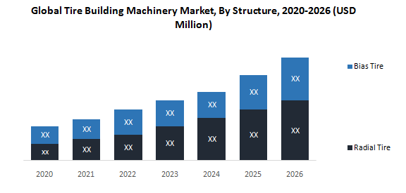Global Tire Building Machinery Market