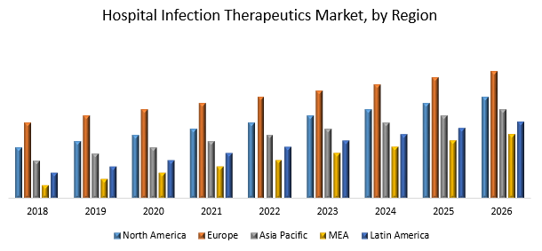 Hospital Infection Therapeutics Market