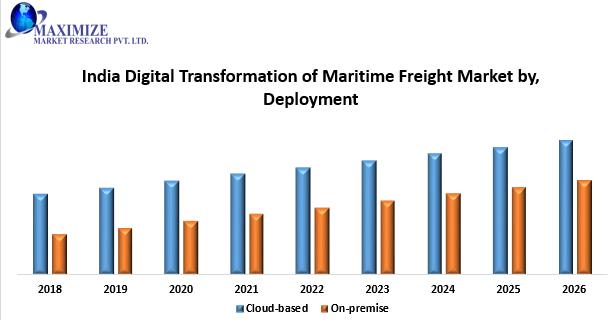 India Digital Transformation of Maritime Freight Market