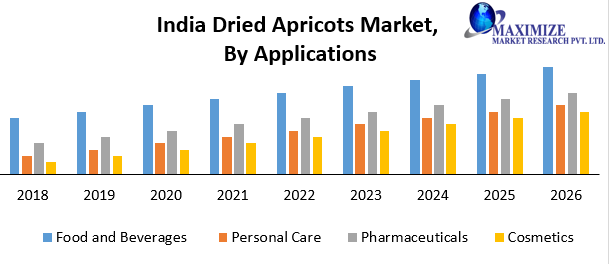India Dried Apricots Market