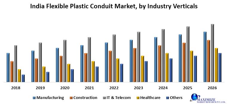 India Flexible Plastic Conduit Market