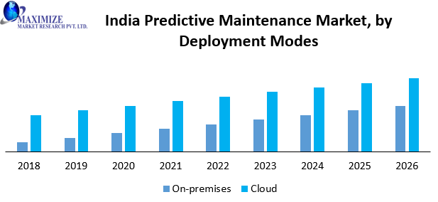 India Predictive Maintenance Market
