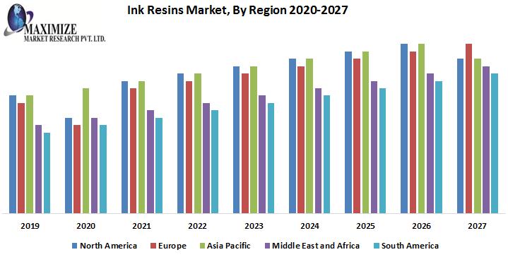 Ink-Resins-Market-By-Region.png