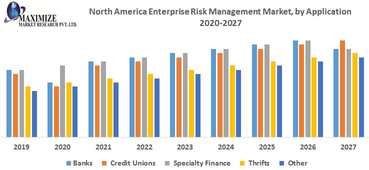 North-America-Enterprise-Risk-Management-Market-by-Application.png