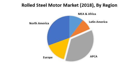 Rolled Steel Motor Market