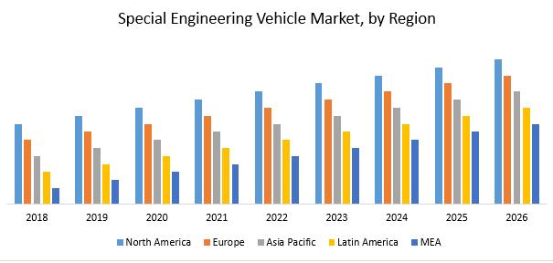 Special Engineering Vehicle Market