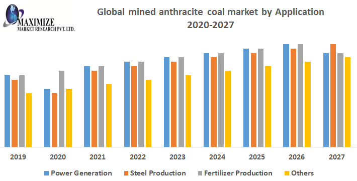 The-global-mined-anthracite-coal-market-by-Application