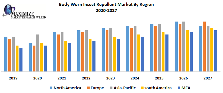 Body Worn Insect Repellent Market By Region