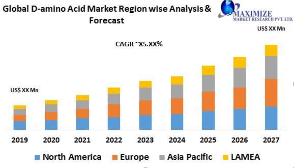 D-amino Acid Market