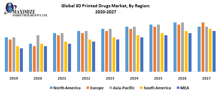 Global 3D Printed Drugs Market - Industry Analysis and Forecast
