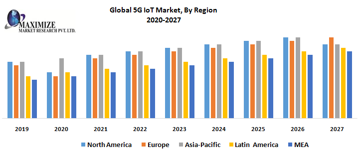 Global 5G IoT Market : Industry Analysis and Forecast (2020-2027) 1
