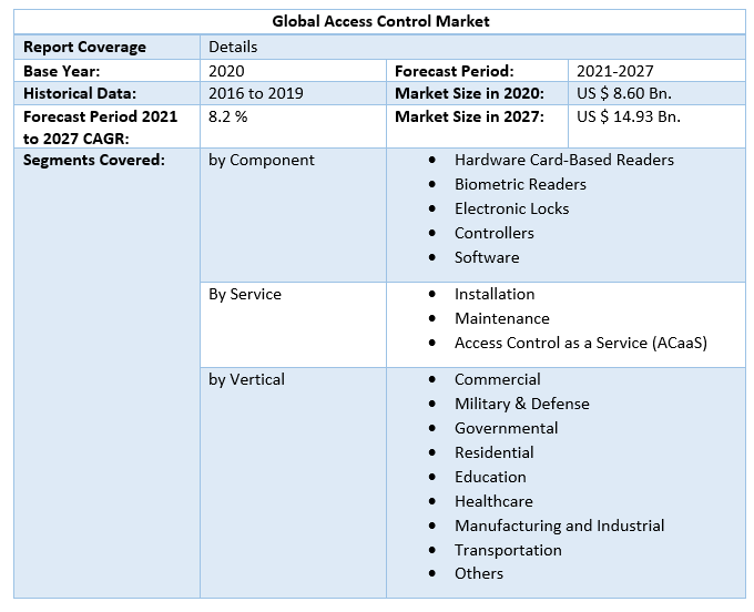 Global Access Control Market