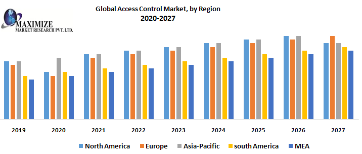 Global-Access-Control-Market.png