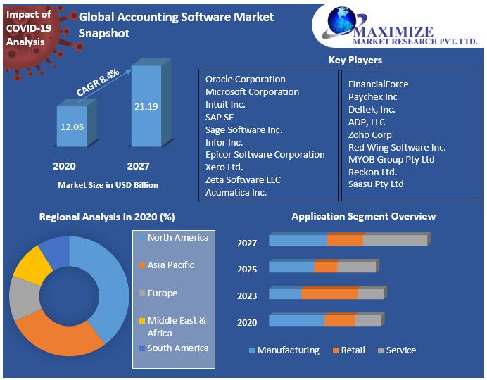 Global Accounting Software Market Snapshot