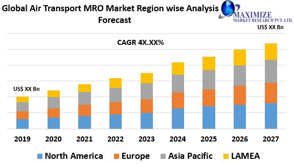 Global Air Transport MRO Market