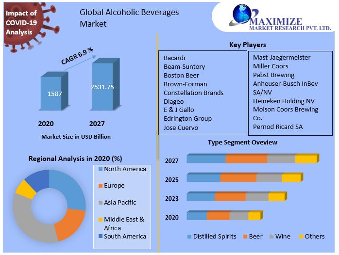 Global-Alcoholic-Beverages-Market