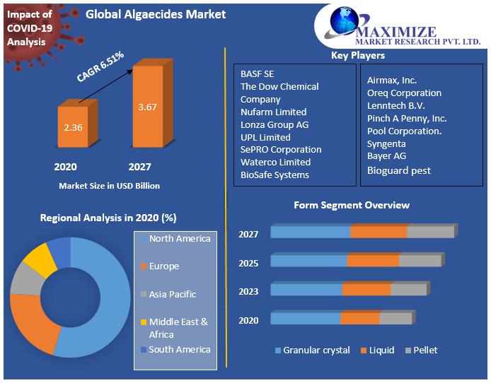 Global Algaecides Market