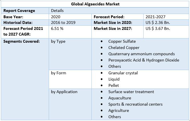 Global Algaecides Market1