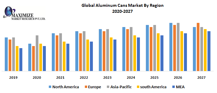 Global Aluminum Cans Market By Region