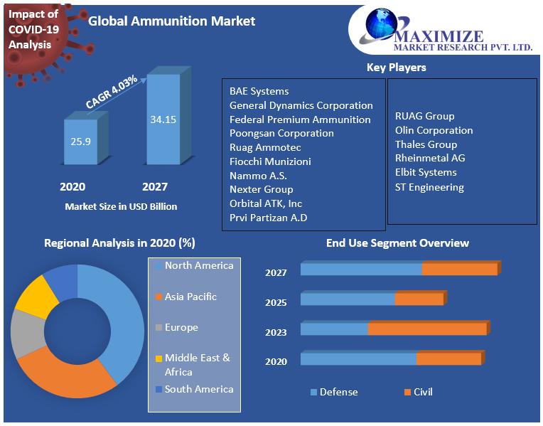 Global Ammunition Market