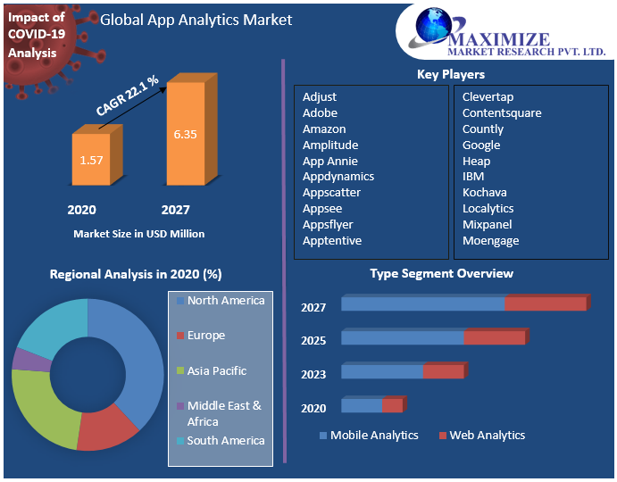 Global App Analytics Market
