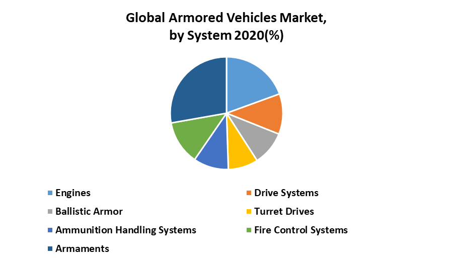 Global Armored Vehicles Market 1
