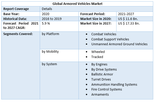 Global Armored Vehicles Market 3