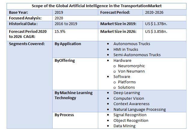 Global Artificial Intelligence in Transportation Market2