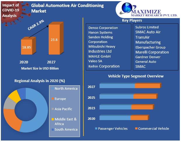 Global Automotive Air Conditioning Market Snapshot