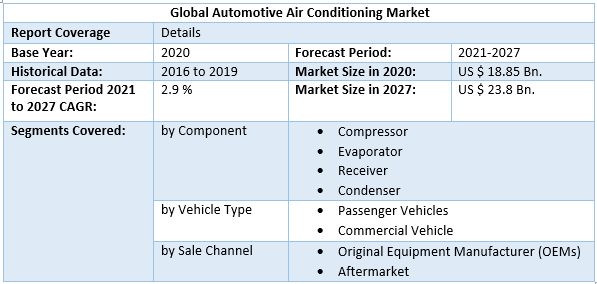 Global Automotive Air Conditioning Market scope