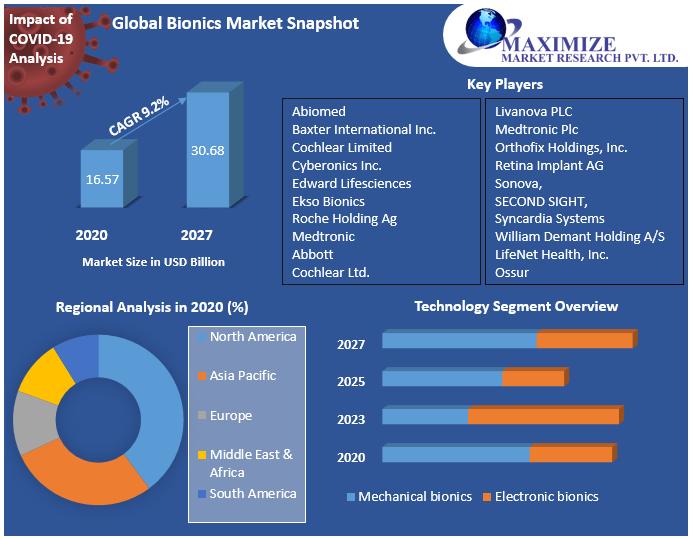 Global Bionics Market Snapshot