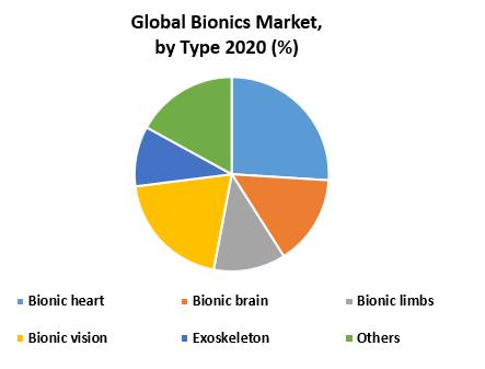 Global Bionics Market by type