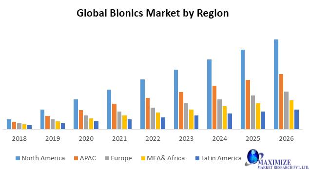 Global Bionics Market