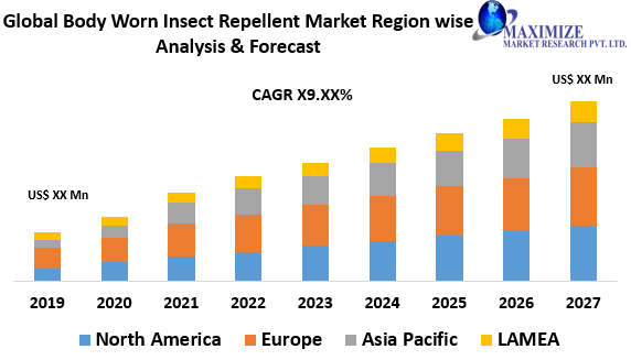 Global Body Worn Insect Repellent Market