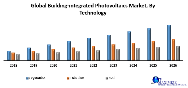 Global Building-integrated Photovoltaics Market