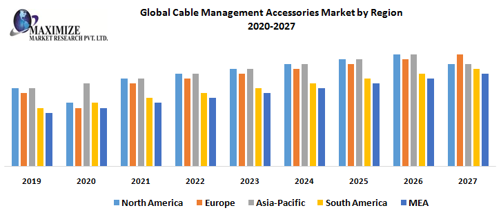 Global Cable Management Accessories Market by Region