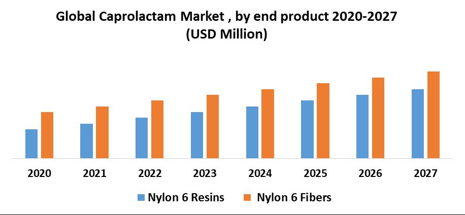Global Caprolactam Market