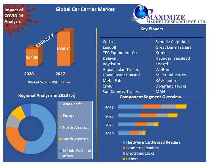 Global Car Carrier Market