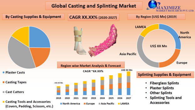 Global Casting and Splinting Market