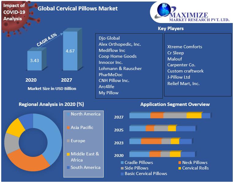 Global Cervical Pillows Market