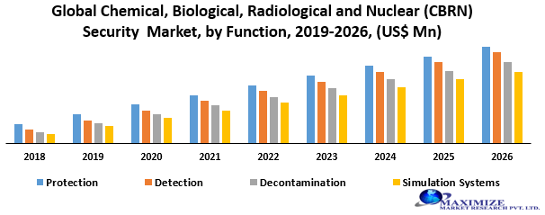 Global Chemical, Biological, Radiological and Nuclear (CBRN) Security Market