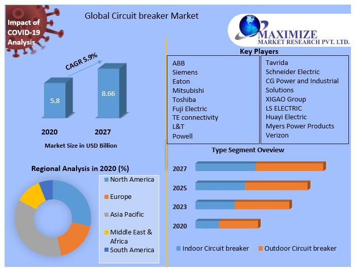 Global-Circuit-breaker-Market