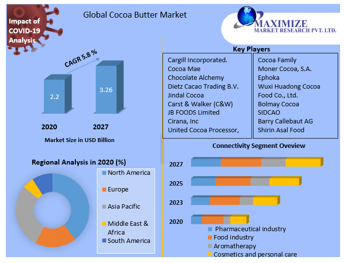 Global Cocoa Butter Market