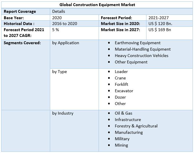 Global Construction Equipment Market